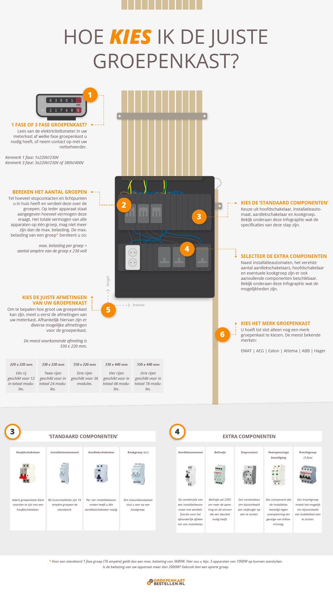 Kies in zes stappen gemakkelijk je groepenkast